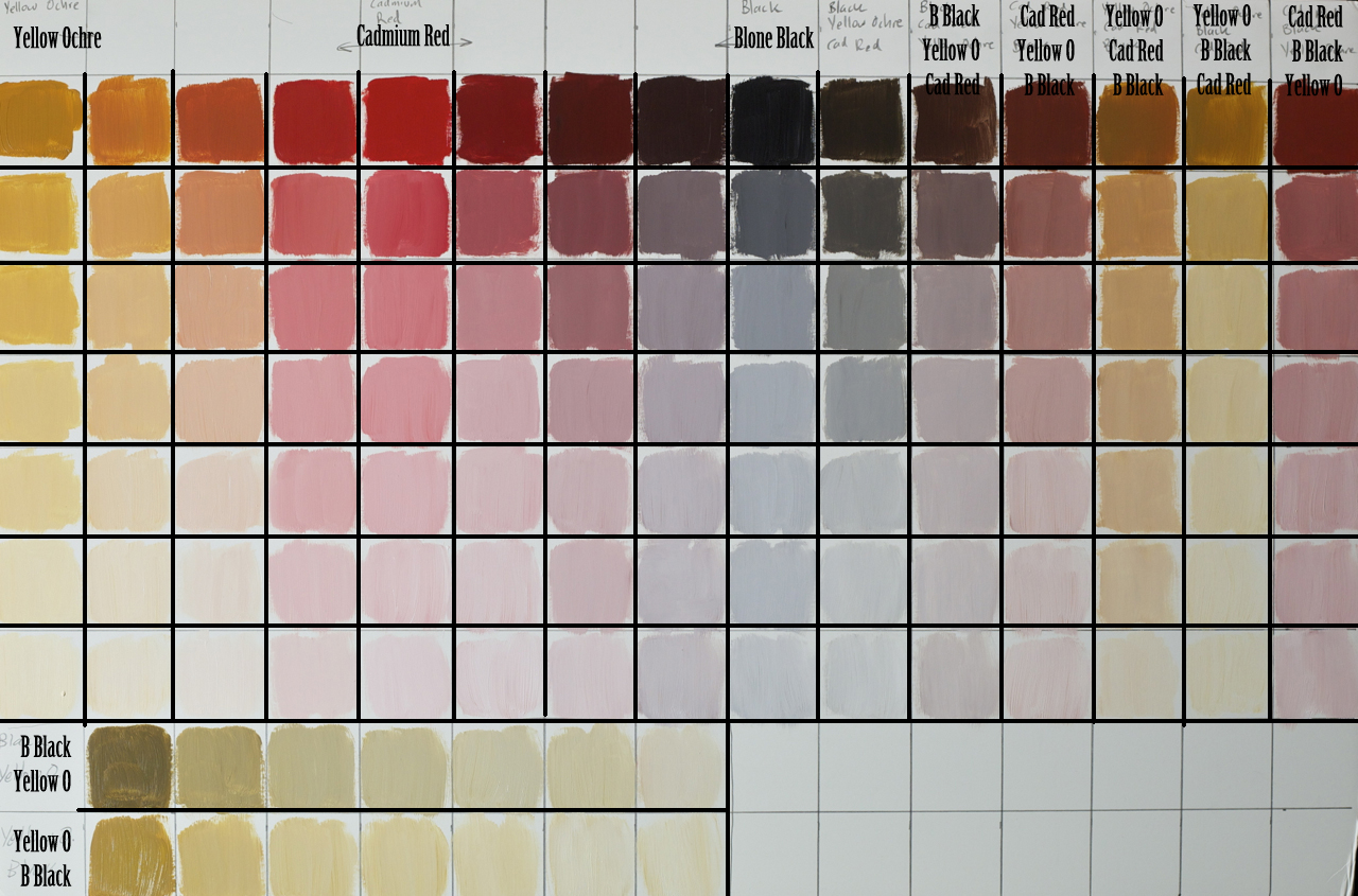 Making the color palette for skin tones a bit easier ...